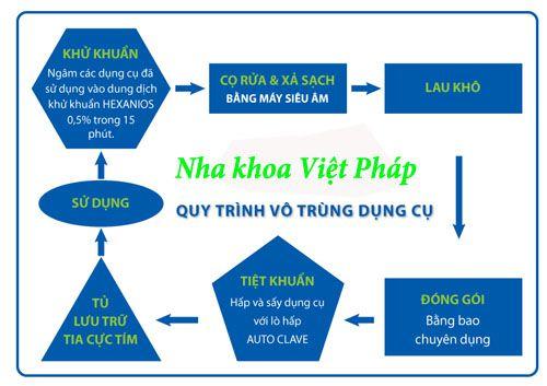 Trung tâm cấy ghép implant uy tín chất lượng tại Sài Gòn
